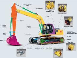 accredited operator training courses excavator,dump truck